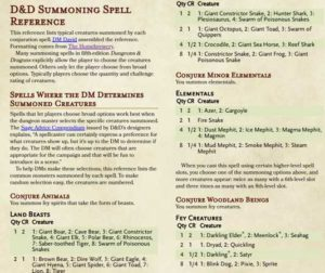 A Dungeons Dragons Summoning Spell Reference Dmdavid You summon a greater demon to wreak havoc upon the battlefield. a dungeons dragons summoning spell reference dmdavid